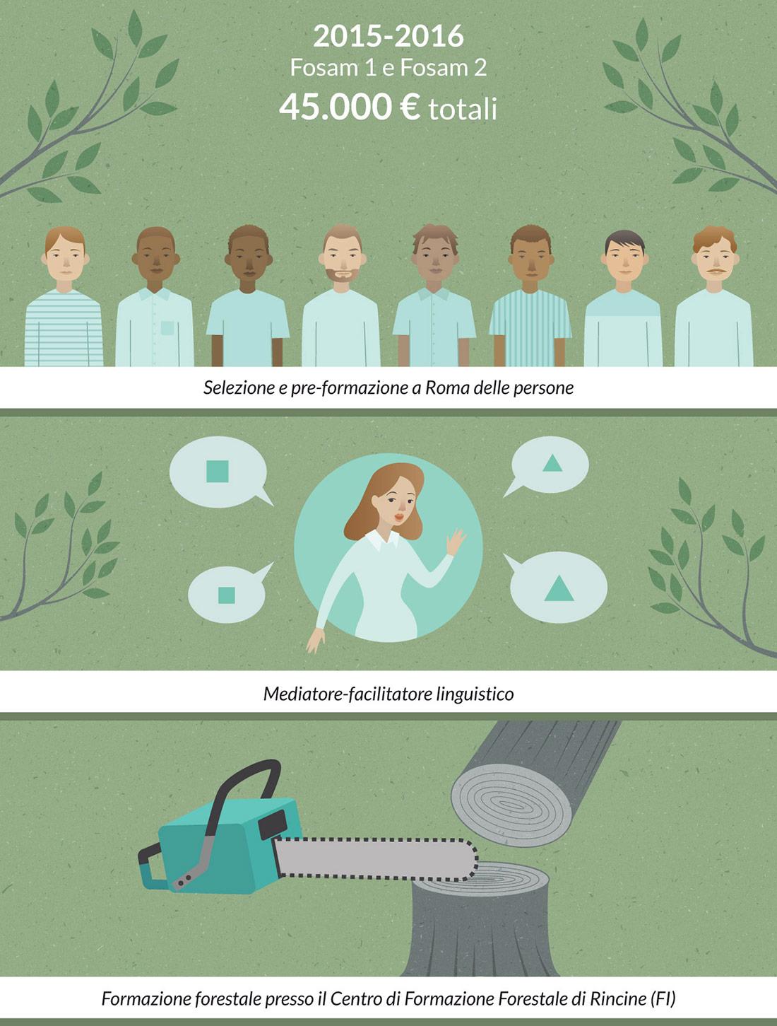 Infografica-Radici-Accoglienza-LeonoraCamusso